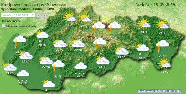 IDŐJÁRÁS: Egészen kellemes napunk lesz vasárnap, igaz, néhol bezavarhat egy kis eső